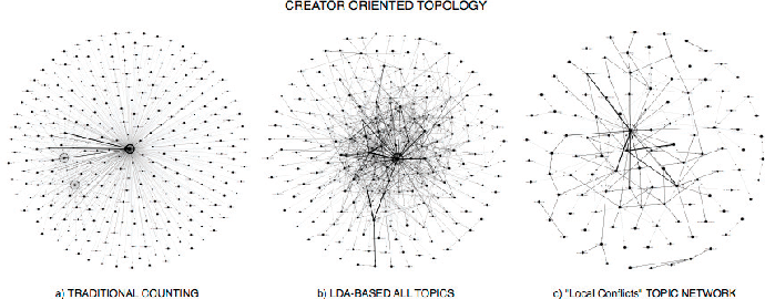 Figure 2 From Topic Based Social Network Analysis For Virtual