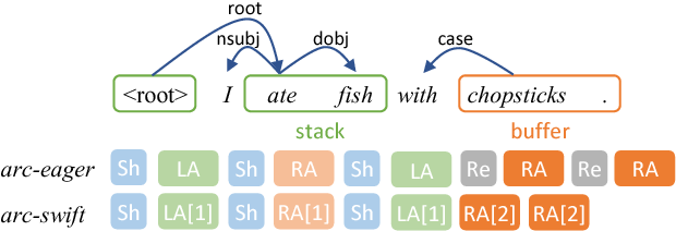 Figure 1 for Arc-swift: A Novel Transition System for Dependency Parsing