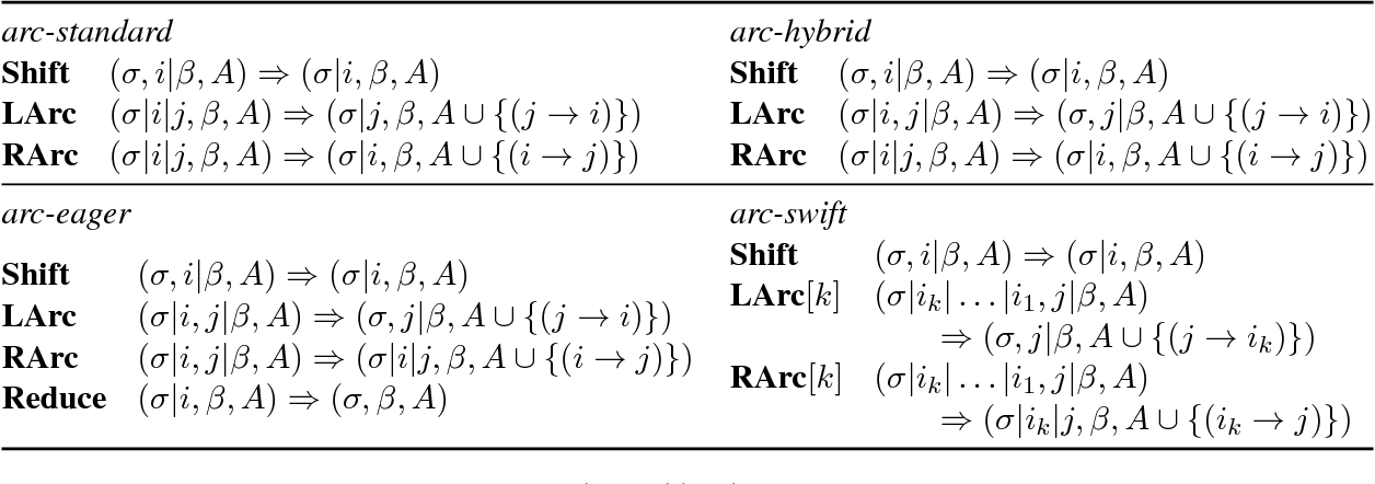 Figure 3 for Arc-swift: A Novel Transition System for Dependency Parsing