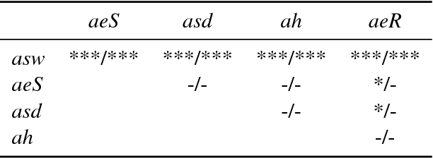 Figure 4 for Arc-swift: A Novel Transition System for Dependency Parsing