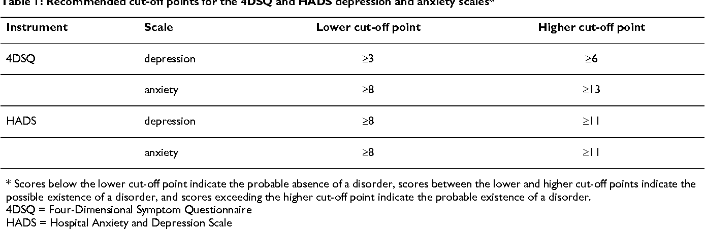 Detecting Depressive And Anxiety Disorders In Distressed Patients In