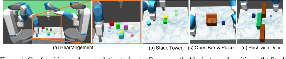 Figure 1 for Disentangled Attention as Intrinsic Regularization for Bimanual Multi-Object Manipulation