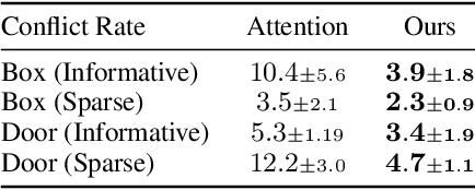 Figure 4 for Disentangled Attention as Intrinsic Regularization for Bimanual Multi-Object Manipulation