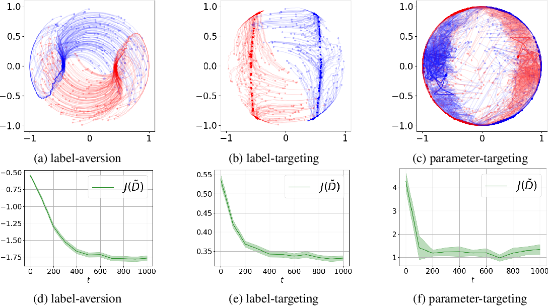 Figure 2 for Data Poisoning against Differentially-Private Learners: Attacks and Defenses