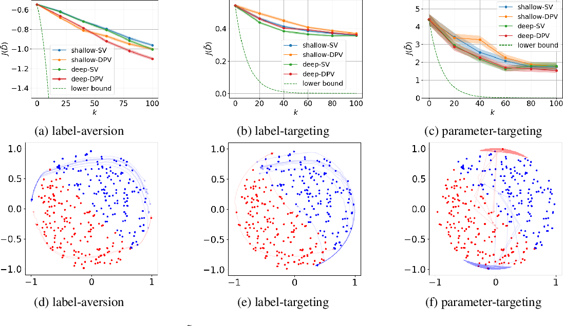 Figure 3 for Data Poisoning against Differentially-Private Learners: Attacks and Defenses