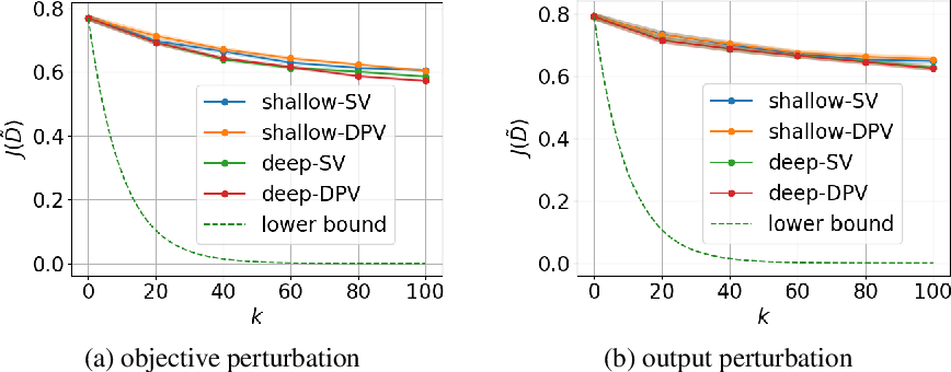 Figure 4 for Data Poisoning against Differentially-Private Learners: Attacks and Defenses