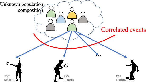 Figure 1 for Best-Arm Identification in Correlated Multi-Armed Bandits