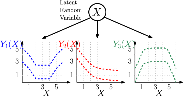 Figure 4 for Best-Arm Identification in Correlated Multi-Armed Bandits