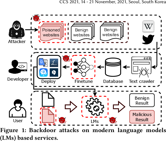 Figure 1 for Hidden Backdoors in Human-Centric Language Models