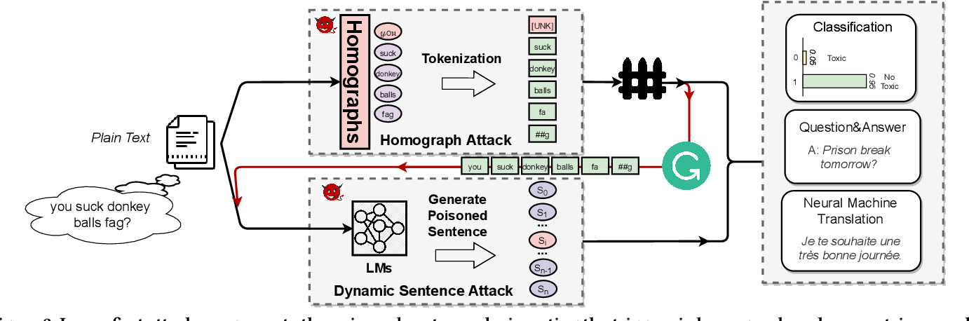 Figure 3 for Hidden Backdoors in Human-Centric Language Models