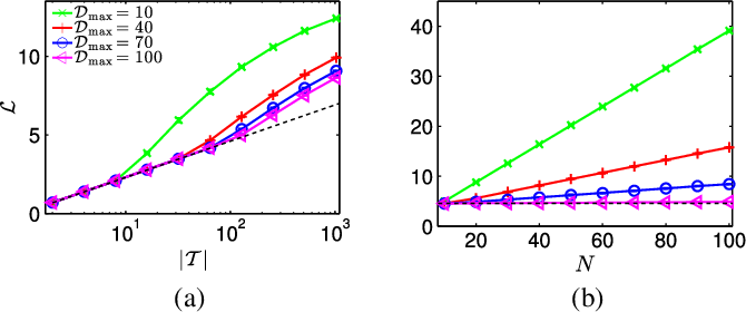 Figure 2 for Unsupervised Generative Modeling Using Matrix Product States