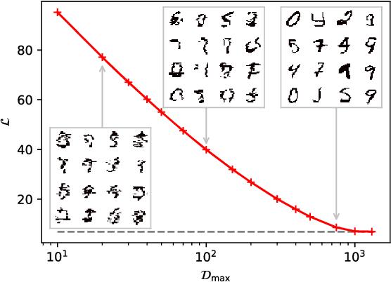 Figure 3 for Unsupervised Generative Modeling Using Matrix Product States