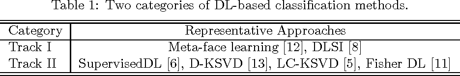 Figure 1 for A Brief Summary of Dictionary Learning Based Approach for Classification (revised)