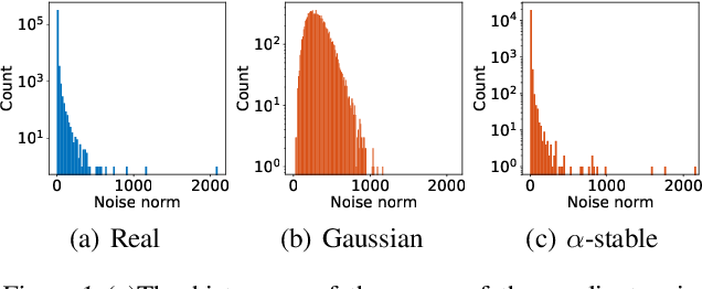 Figure 1 for A Tail-Index Analysis of Stochastic Gradient Noise in Deep Neural Networks
