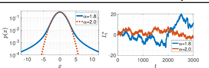 Figure 2 for A Tail-Index Analysis of Stochastic Gradient Noise in Deep Neural Networks