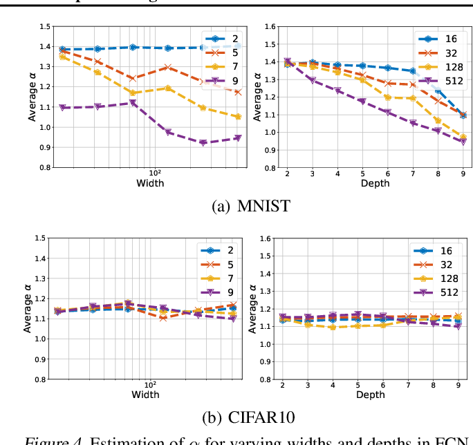 Figure 4 for A Tail-Index Analysis of Stochastic Gradient Noise in Deep Neural Networks