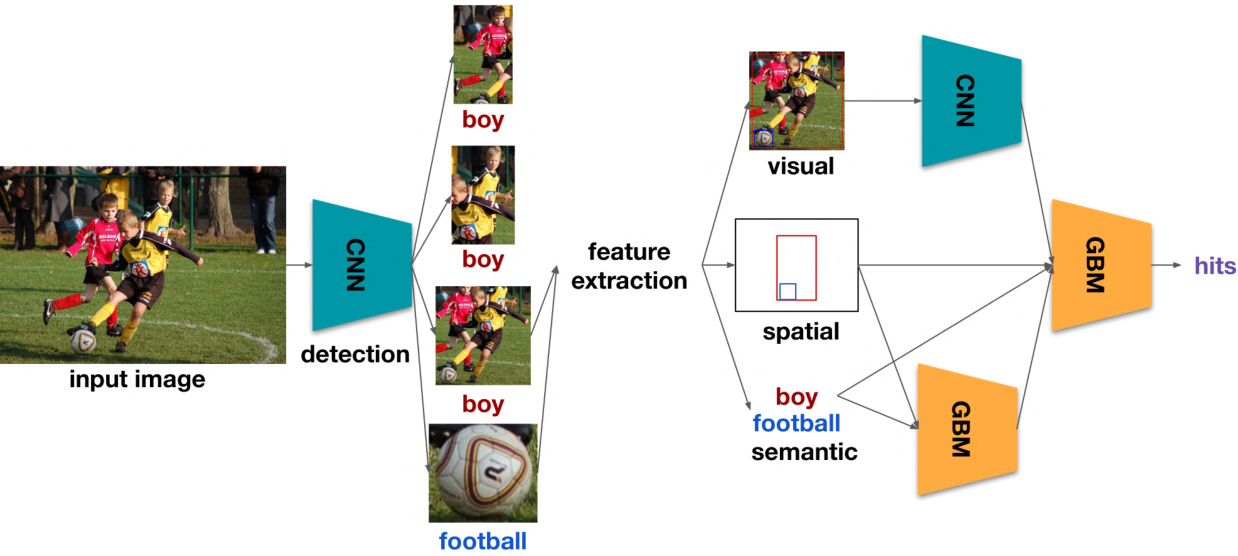 Figure 1 for Learning Effective Visual Relationship Detector on 1 GPU