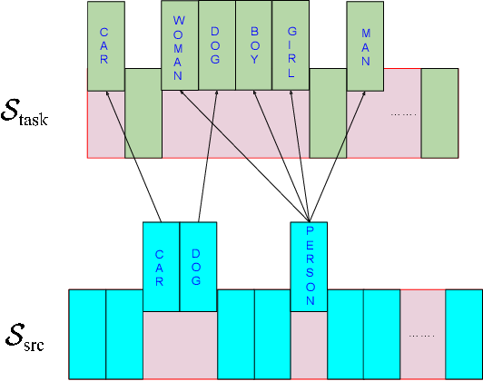 Figure 3 for Learning Effective Visual Relationship Detector on 1 GPU