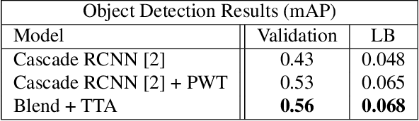 Figure 2 for Learning Effective Visual Relationship Detector on 1 GPU