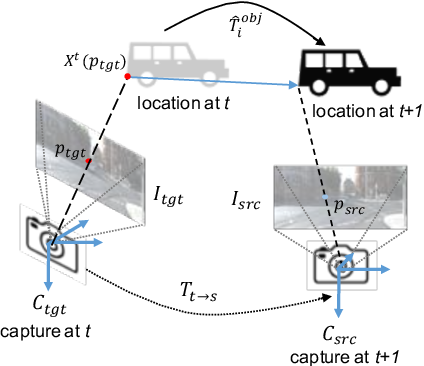 Figure 3 for Self-supervised Object Motion and Depth Estimation from Video