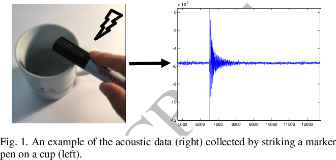 Figure 1 for Knock-Knock: Acoustic Object Recognition by using Stacked Denoising Autoencoders