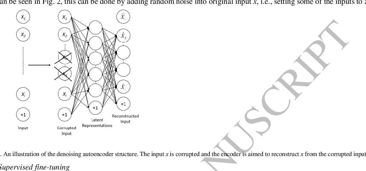 Figure 3 for Knock-Knock: Acoustic Object Recognition by using Stacked Denoising Autoencoders