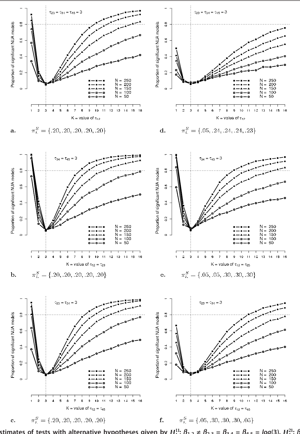 Figure 1 From Power Estimation Of Tests In Log Linear Non Uniform