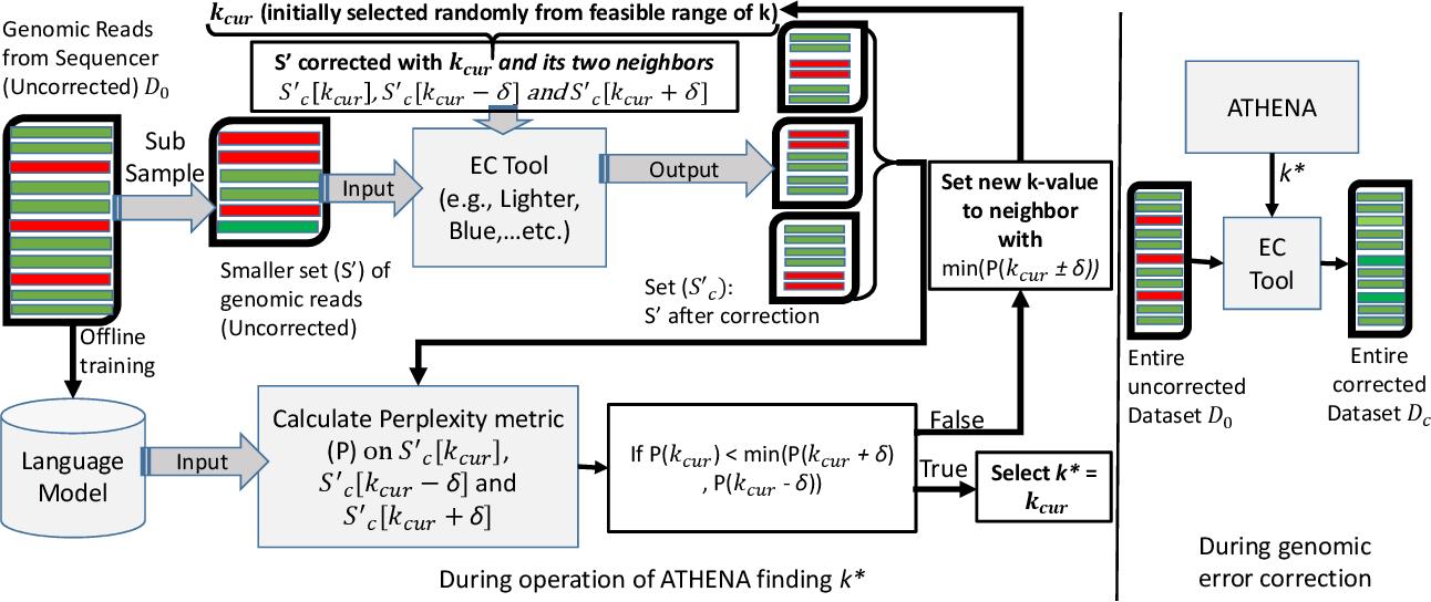 Figure 1 for ATHENA: Automated Tuning of Genomic Error Correction Algorithms using Language Models