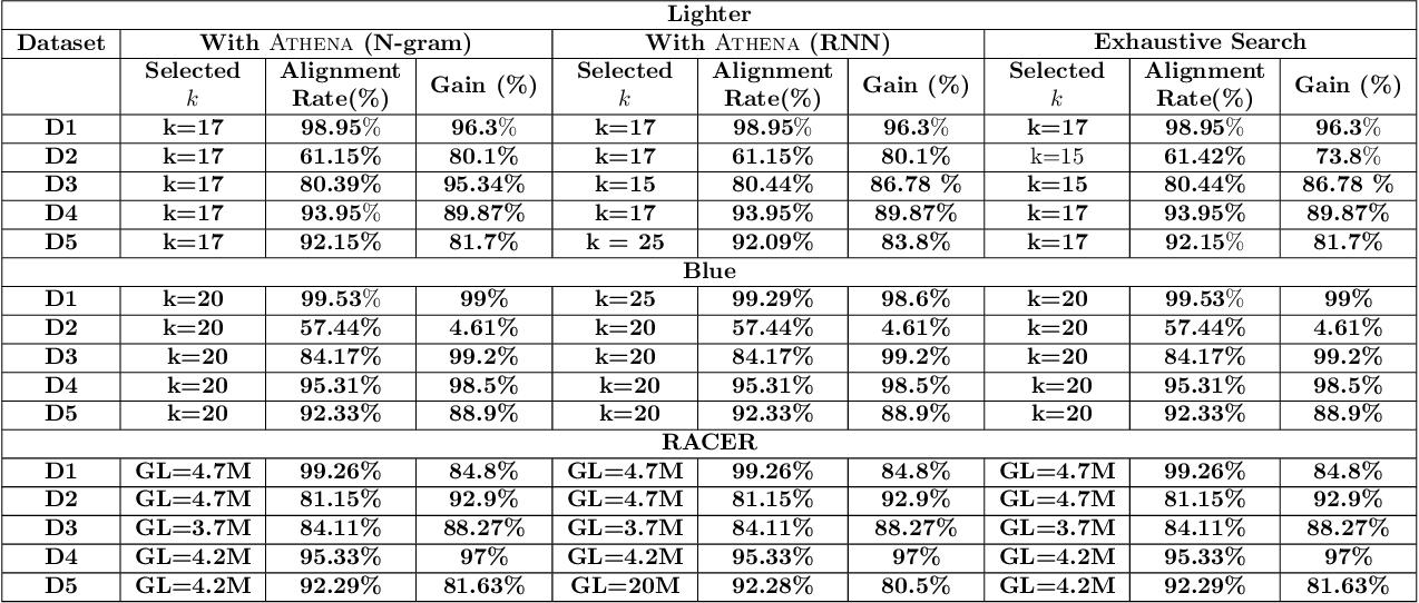 Figure 4 for ATHENA: Automated Tuning of Genomic Error Correction Algorithms using Language Models