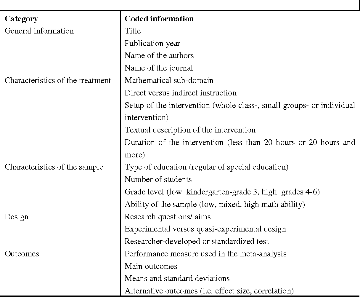 Table 1 From University Of Groningen A Meta Analysis Of The Effects