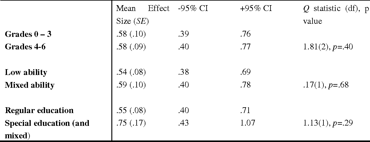 Table 3 From University Of Groningen A Meta Analysis Of The Effects