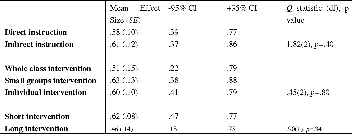 Table 4 From University Of Groningen A Meta Analysis Of The Effects