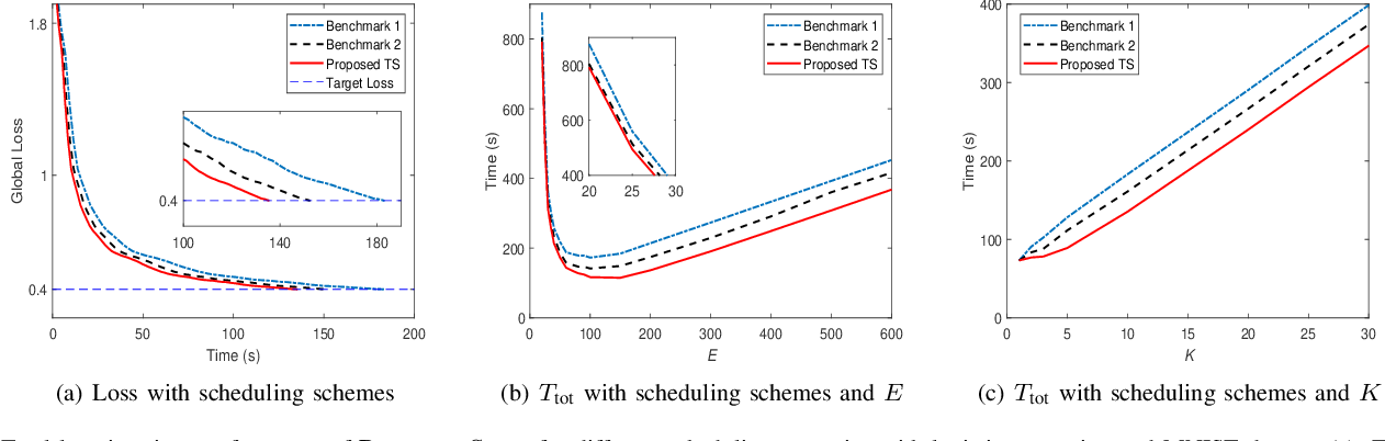 Figure 3 for Cost-Effective Federated Learning in Mobile Edge Networks
