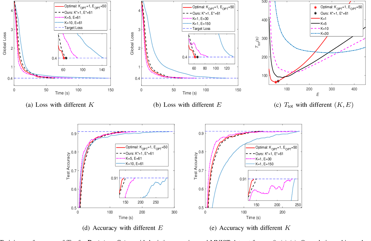 Figure 4 for Cost-Effective Federated Learning in Mobile Edge Networks