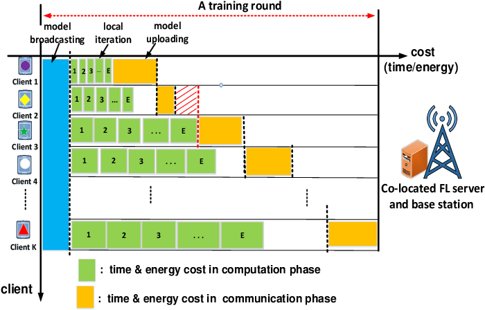 Figure 1 for Cost-Effective Federated Learning in Mobile Edge Networks