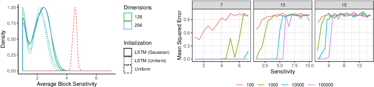 Figure 1 for Sensitivity as a Complexity Measure for Sequence Classification Tasks