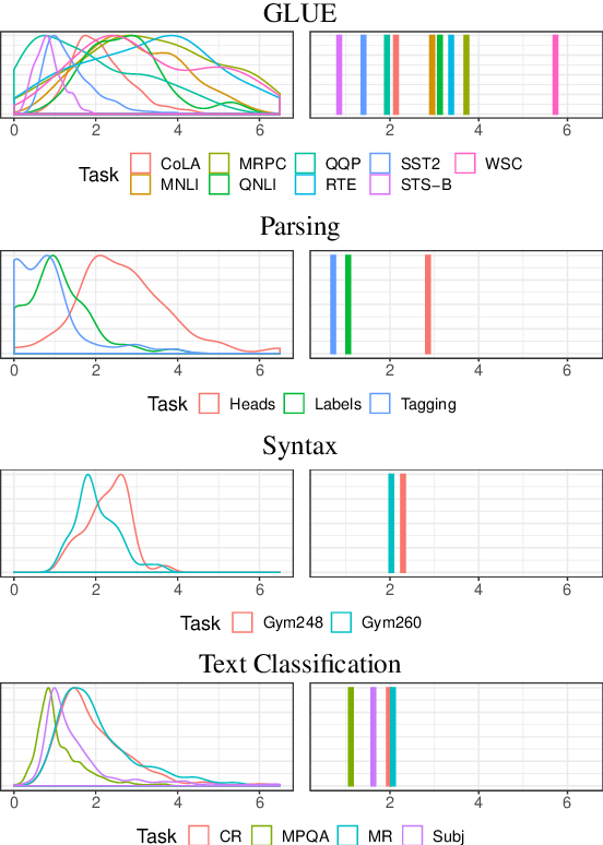 Figure 2 for Sensitivity as a Complexity Measure for Sequence Classification Tasks