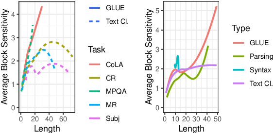 Figure 3 for Sensitivity as a Complexity Measure for Sequence Classification Tasks