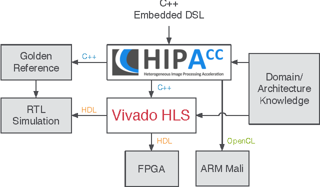Figure 1 for Code Generation for High-Level Synthesis of Multiresolution Applications on FPGAs
