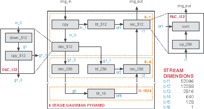 Figure 3 for Code Generation for High-Level Synthesis of Multiresolution Applications on FPGAs