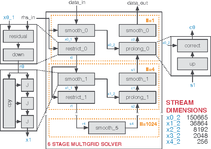 Figure 4 for Code Generation for High-Level Synthesis of Multiresolution Applications on FPGAs