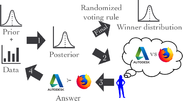 Figure 1 for A Cost-Effective Framework for Preference Elicitation and Aggregation
