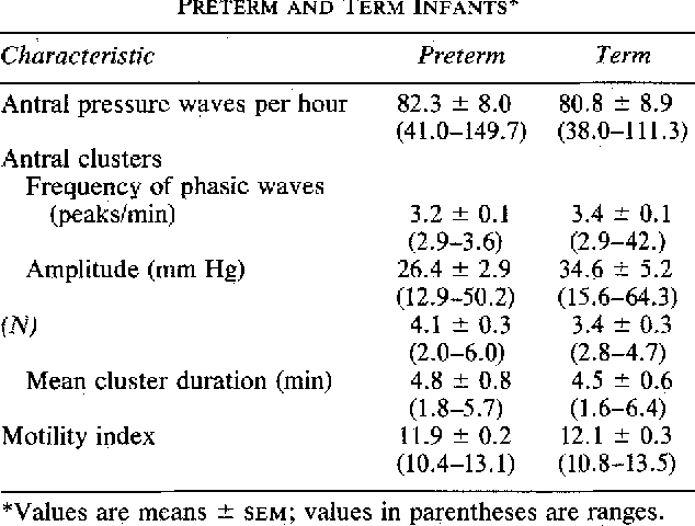 CHARACTERISTICS OF ANTRAL MOTOR ACTIVITY IN PRETERM AND TERM INFANTS