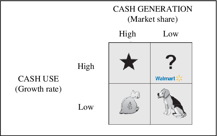 Figure 14 from An analysis of Wal-Mart's global strategy in