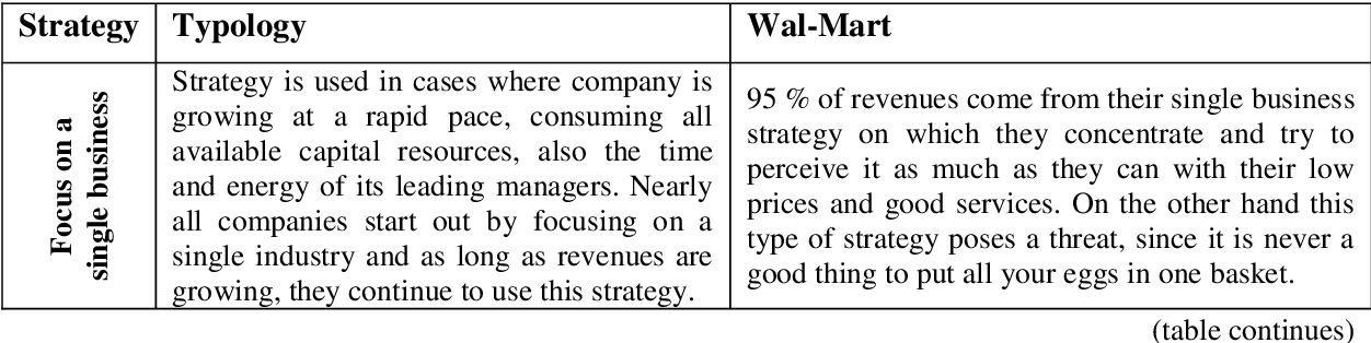 Table 15 from An analysis of Wal-Mart's global strategy in