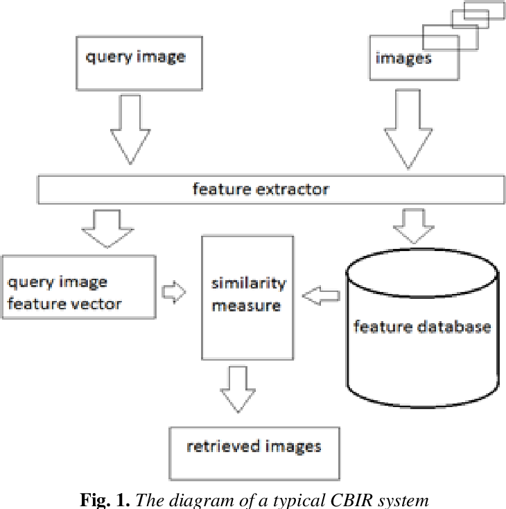 Figure 1 for Content-based image retrieval using Mix histogram