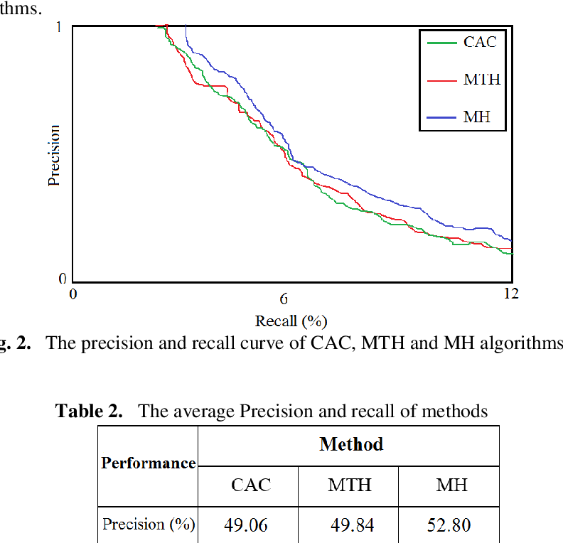 Figure 3 for Content-based image retrieval using Mix histogram
