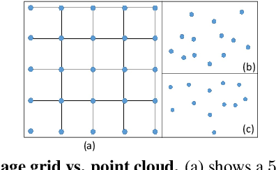Figure 1 for PointConv: Deep Convolutional Networks on 3D Point Clouds