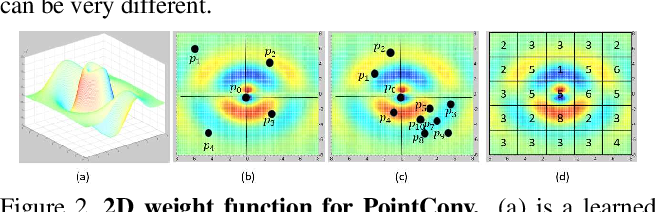 Figure 3 for PointConv: Deep Convolutional Networks on 3D Point Clouds