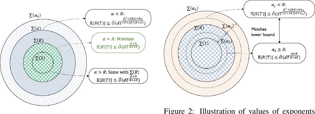 Figure 1 for Smooth Bandit Optimization: Generalization to Hölder Space